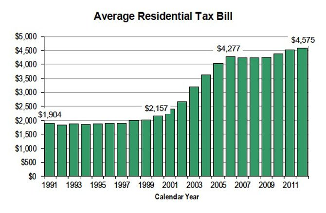 Residential property tax bills are at an all-time high.
