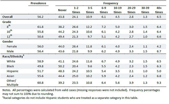 The 2010 Fairfax County Youth Survey table on the prevalence and frequency of students being bullied, taunted, ridiculed or teased by someone in the past year. Numbers are percentages.