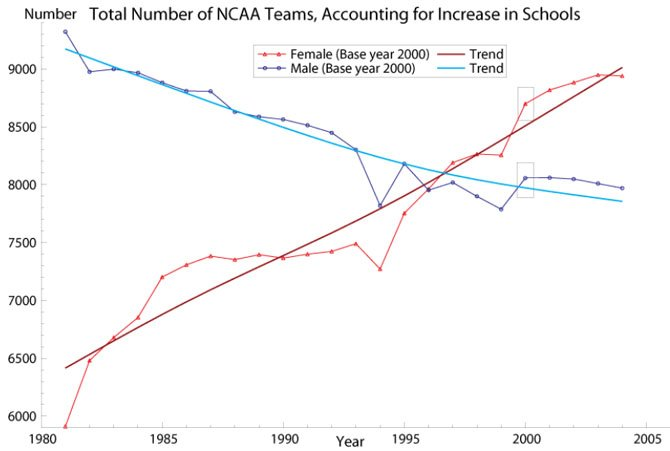 Source:  College Sports Council