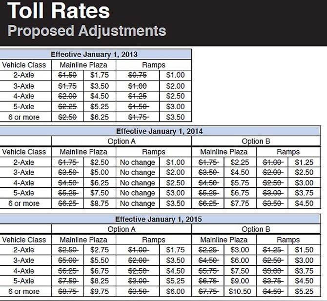 The finance plan for the Dulles Toll Road up to 2015.