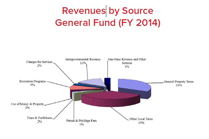 The proposed revenues for the Town of Herndon's FY2014 budget.