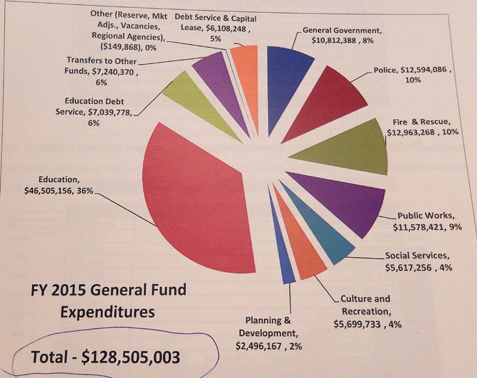 Pie chart of the City's FY 15 General Fund expenditures.
