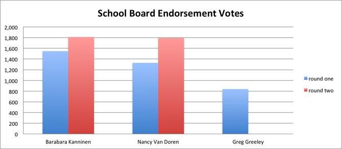 Source: Arlington County Democratic Committee.