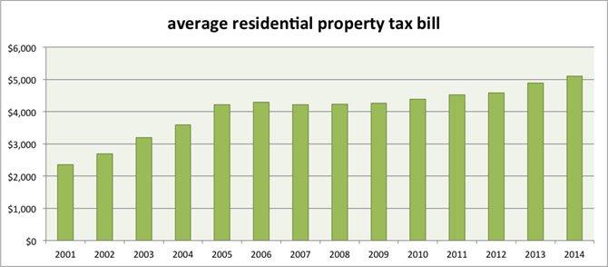 Source: Alexandria City Government