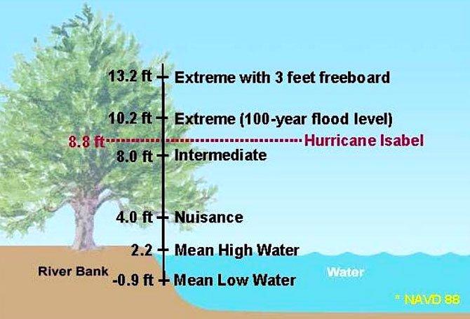 Flood Levels.