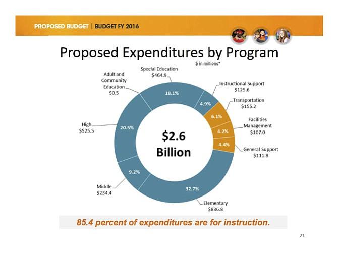 A slide from Superintendent Dr. Karen Garza's $2.4 billion budget proposal at the Jan. 8 School Board meeting.
