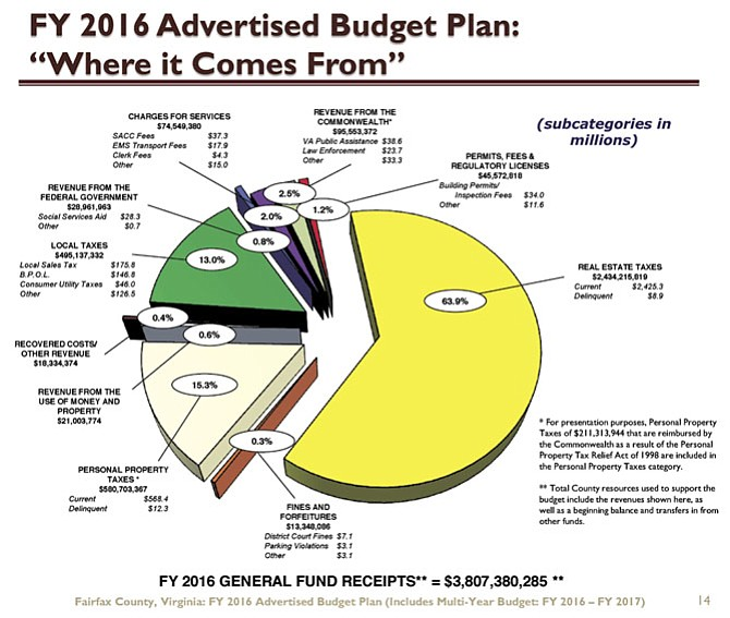This pie chart shows sources of county revenue, with 64 percent coming from real estate taxes.