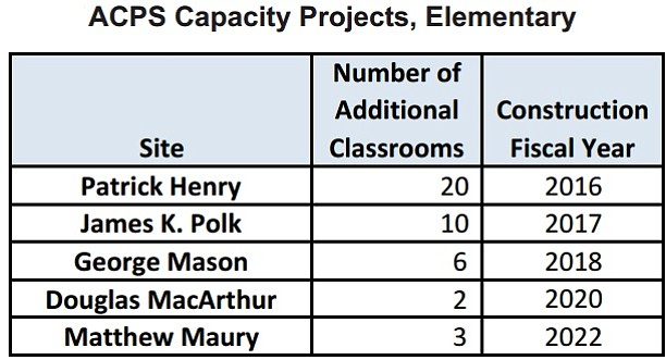 Alexandria Public School's priority listing for school modernization