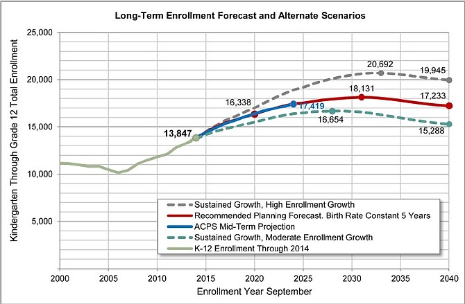 Joint City-Schools long term enrollment forecasts
