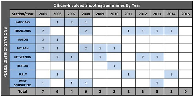 Summaries of 37 cases of officer-involved shootings, between 2005 and 2015, are searchable by year or location through the police department's website.