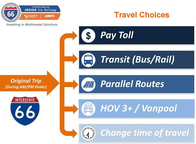 VDOT's options for commuters on I-66 under new plan.