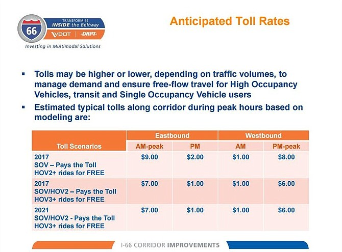 Estimated costs for toll lanes on I-66.