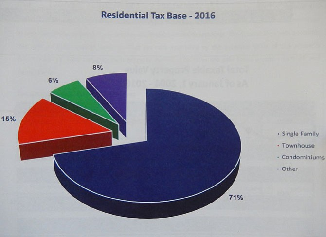 Composition of the City's residential tax base.
