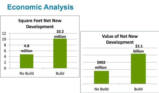 Economic analysis of the Transitway's impact on the Beauregard Corridor.