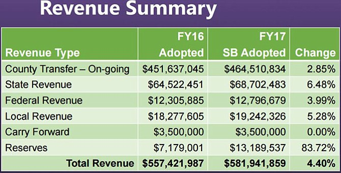 School Board chart showing revenue sources for FY 2017 budget.