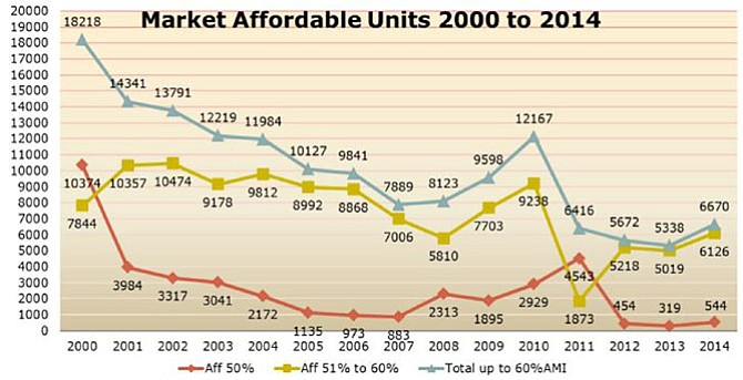 The 14-year decline of affordable housing in Alexandria