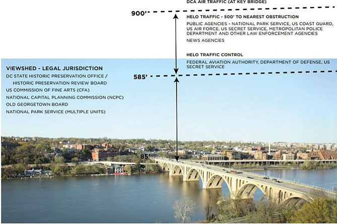 Graphic showing some of the jurisdictional conflicts for the gondola