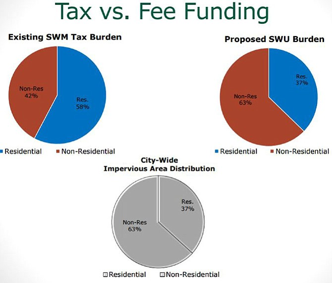Existing stormwater management taxes use residential tax dollars to subsidize non-residential stormwater use, while the new service fee will adjust the rate to equal city-wide impervious area distribution.