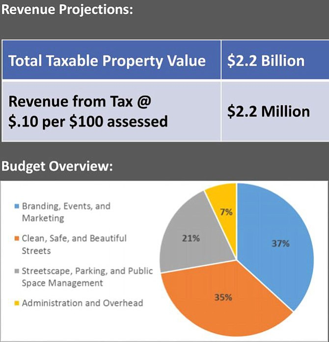 General revenue/budget projection. AEDP President and CEO Stephanie Landrum said more precise projections will be available closer to presentation to the City Council.