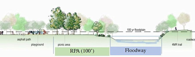 Recreation redesign for Four Mile Run necessitates plans for potential flooding.