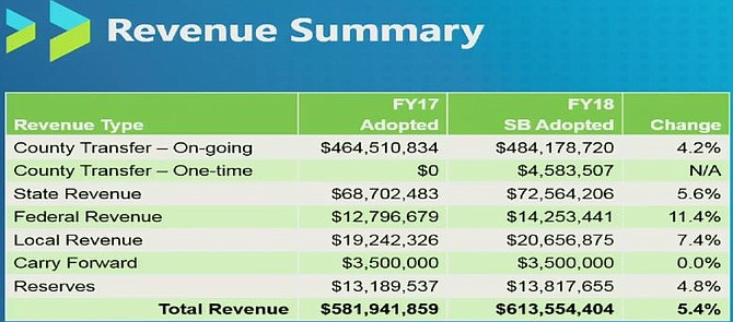 Revenue summary for Arlington Public Schools' FY 2018 budget.