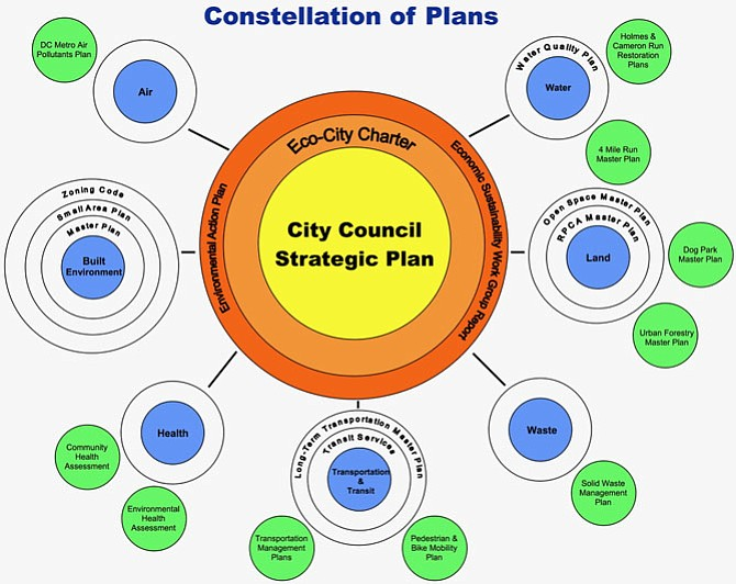 Together, the Eco-City Charter and Environmental Action Plan intend to form the center of the city's top-level planning efforts, second only to the Strategic Plan.