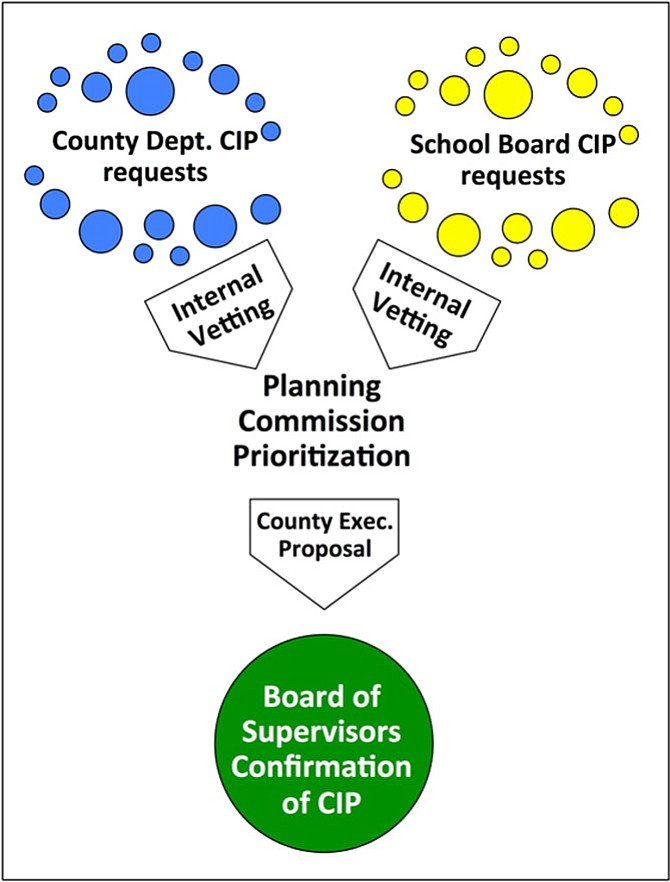 "With respect to capital planning and budgeting, Virginia jurisdictions employ various practices that may help to connect and coordinate between the local government and school board. In James City County, based on ""a set list of criteria,"" the Planning Commission recommends a prioritization of county and schools capital project requests for the county administrator and Board of Supervisors' consideration."