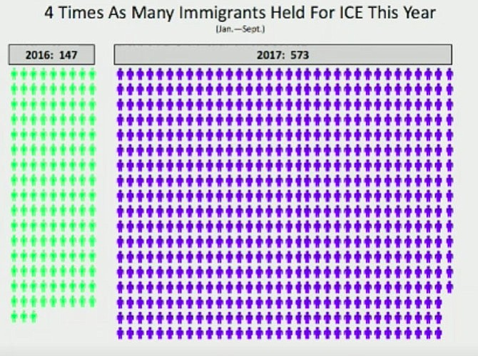 Fairfax County has turned over four times as many immigrants to ICE in 2017 (573) as it did in 2016 (147).