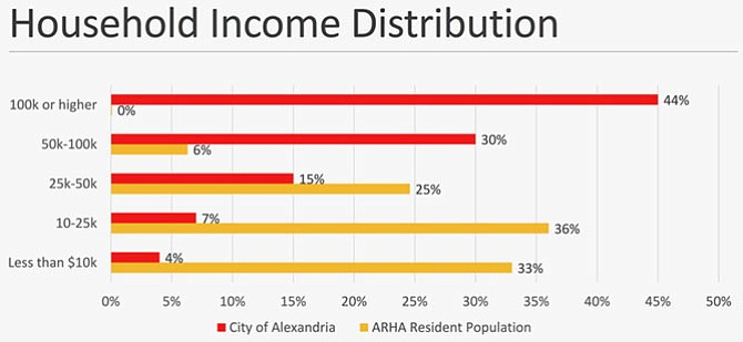 HUD's household income cutoff for public housing eligibility is 80 percent of the area median income (AMI). In 2017, that was about $75,000 for a family of four, compared to an AMI of about $110,000. The chart, briefed to the Resolution 830 Working group at its first meeting Jan. 10, indicates that the vast majority of Alexandria families in public housing earn less than HUD's upper limit, with 94 percent making no more than $50,000 and about two-thirds no more than $25,000.