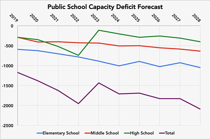 In its draft FY19-28 Capital Improvement Plan (CIP), the School Board has pared back its 10-year funding request to City Council from last year by nearly a quarter — from $611 million to $475 million. This results from the School Board's incorporating an advisory task force's recommendations to delay and remove certain projects in order to align with identified available funding from the city coffers. However, despite the task force's streamlining, the school system still faces a growing deficit of seats in light of increasing student enrollment.