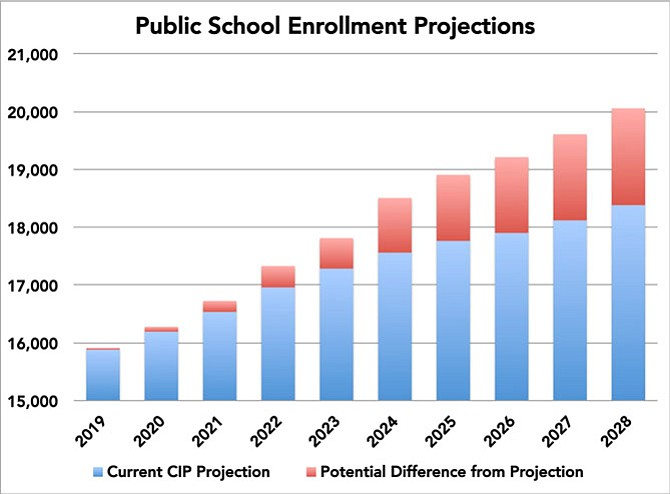 "Increasing enrollment drives the need for more schools. That's the core narrative of the public school system's 10-year Capital Improvement Program (CIP). Seven years of past forecasts, when compared with actual enrollment, have been, on average, consistently conservative. Karl Moritz, the city's planning and zoning director, said in an email: ""Our forecasts are sufficiently accurate for long range planning. … The go-or-no-go decision on any specific education facility is going to take place about 3 years before construction,"" and by that time the forecast ""is going to be very good."""