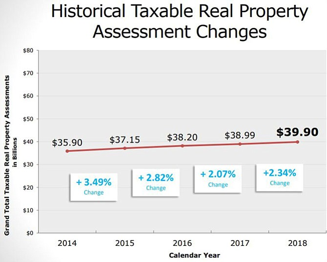 History of taxable real property assessments.