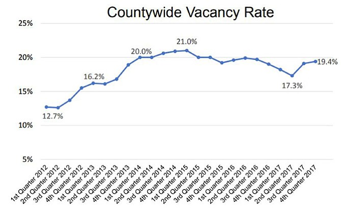 County vacancy trends.