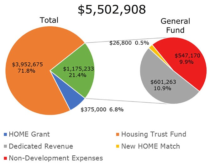 Affordable housing development and preservation funding in the proposed FY19 city budget. The proposed General Fund operating budget totals $742 million; the All-Funds operating budget totals $910 million; the 10-year Capital Improvement Plan (CIP) totals $2.1 billion.