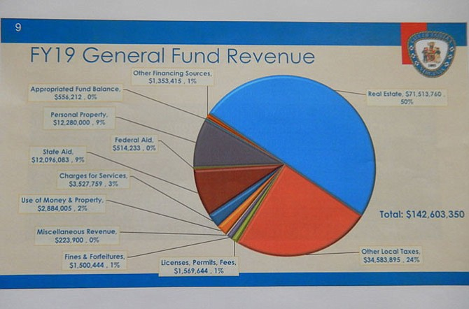 FY '19 General Fund revenue.