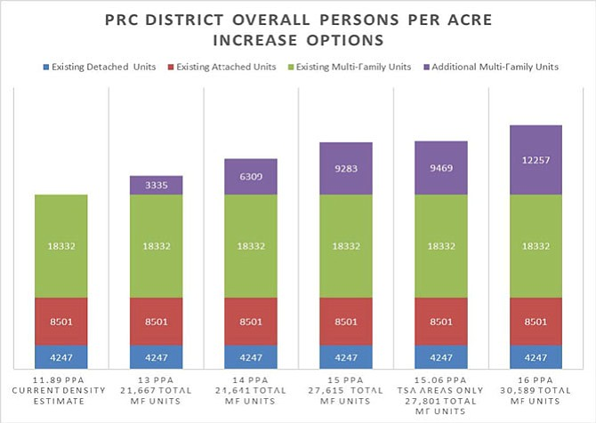 PRC District Overall Persons per Acre (PPA) Increase Options.