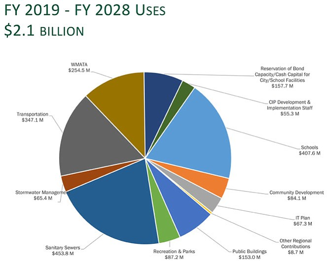 City Manager Mark Jink's proposed FY19-28 Capital Improvement Program (CIP), by expenditure category.