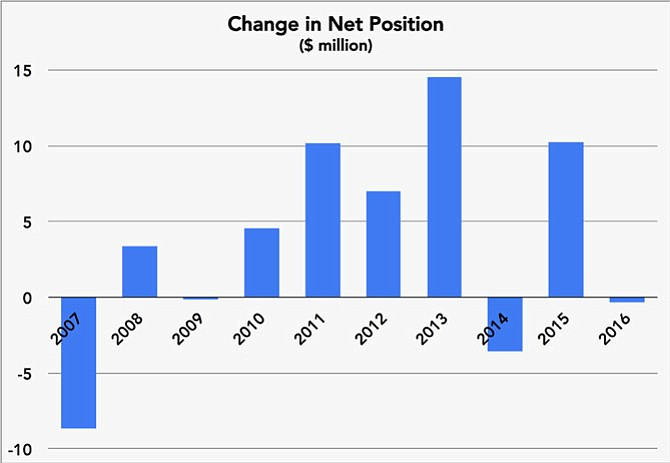 "Change in Net Position: ""Net position"" is the reporting entity's bottom line — the difference between all assets and deferred outflows and all liabilities and deferred inflows, including long-term debt and non-monetary capital assets (land, buildings, etc.). ""Over time, increases and decreases in Net Position serve as a useful indicator of whether the financial position of the Authority is improving or deteriorating,"" according to ARHA's financial statements."