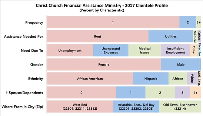 Christ Church is the hub of a financial assistance ministry network that includes 12 local religious congregations and nonprofits. Of its partners, Christ Church keeps some of the most granular data, providing a snapshot of households struggling to make it in Alexandria.