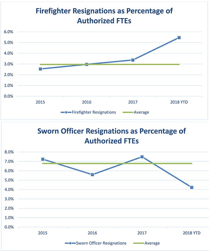 Firefighter and police resignation rates; fluctuations vs. 3-year average.