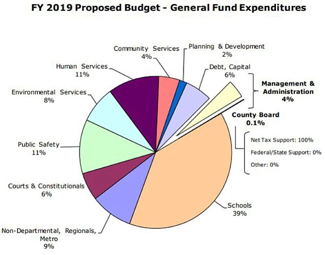 Distribution of general fund expenditures.