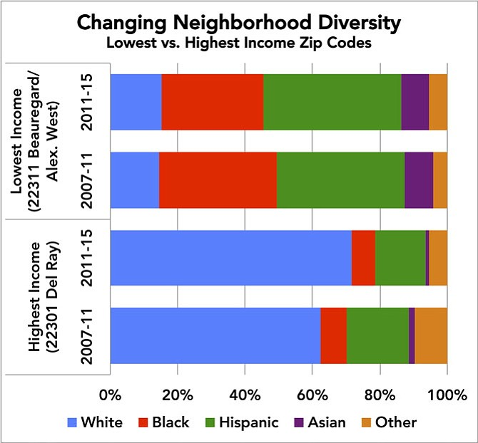 "A research firm reports that ""The racial composition of Alexandria City's [zip codes] among those ages 0 to 17 drastically differ and have grown even more segregated … Such segregation is likely to increase the difficulty of maintaining racial balance and equity among ACPS's schools. … [Alexandria City Public Schools] is likely to witness increases in students of color yet may encounter racial segregation across schools as a reflection of neighborhood segregation."""