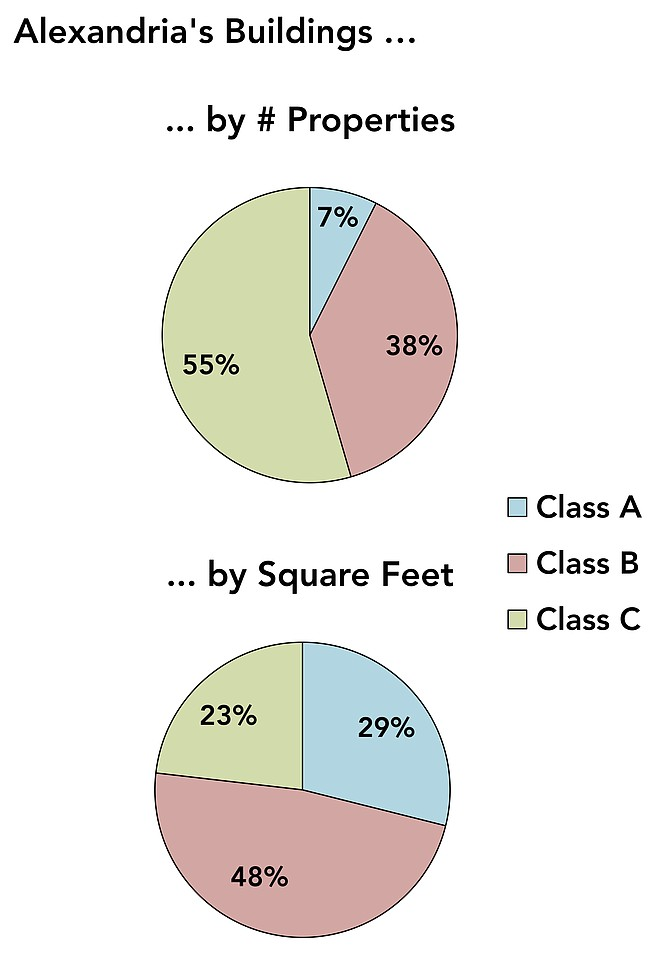 "These figures represent ""all building types combined — existing office, retail, multifamily, industrial, flex and 'specialty' uses. Flex space is industrial space that also includes offices. Specialty uses include things like self-storage, car washes, and other commercial uses that don't fit into the larger categories,"" said Stephanie Landrum, executive director of the Alexandria Economic Development Partnership (AEDP). But due to uncertainties, they ""should not be considered an absolute exhaustive representation of the total building stock in the city."""
