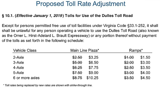 Proposed Toll Rate Adjustment.