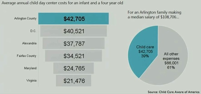 Daycare costs in Arlington compared to neighboring jurisdictions.