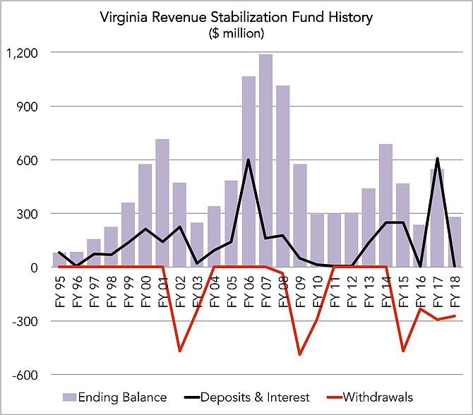 Economic and Revenue Update; FY 2018 ending balance is estimated.