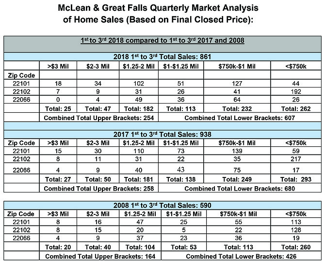McLean & Great Falls Quarterly Market Analysis of Home Sales (Based on Final Closed Price).