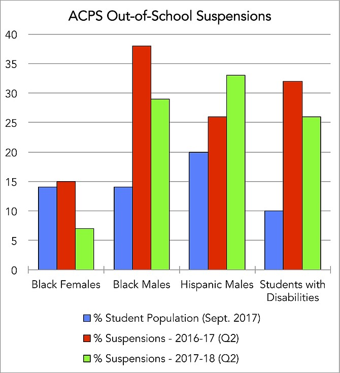 Year-on-year suspension data, by demographic subgroup; latest available.