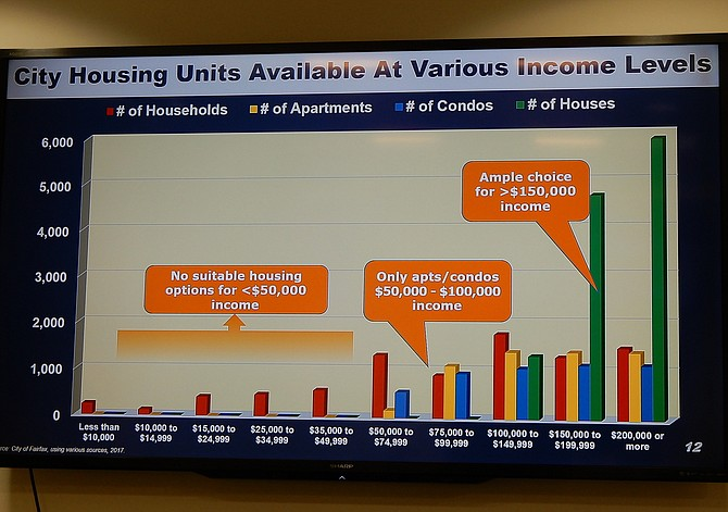 This chart shows the types of homes available to people at different income levels in the City of Fairfax.
