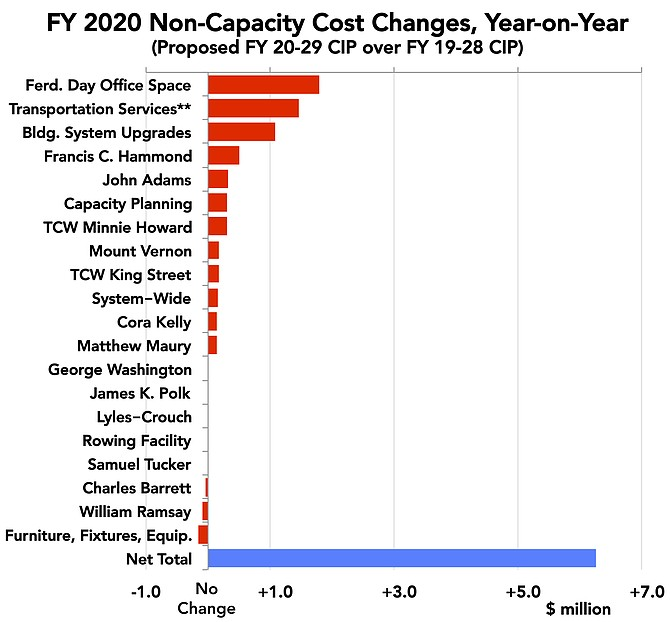 The public school system's added or increased budgeted costs for non-capacity capital projects in FY 2020 rose by $6.3 million (50 percent) over last year.